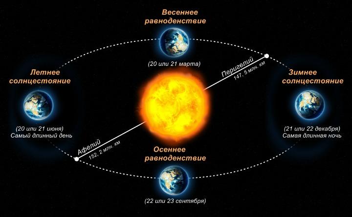 фазы солнца