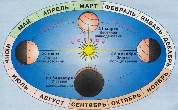 цикл длительности дня