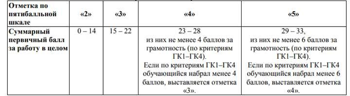 Таблица перевода баллов ОГЭ по русскому языку в оценку на 2020 год