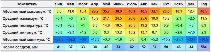 Климатограмма Воронежа