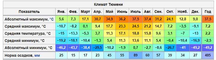 Климатограмма Тюмени