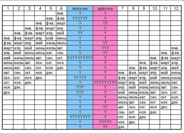 Таблица планирования пола ребенка