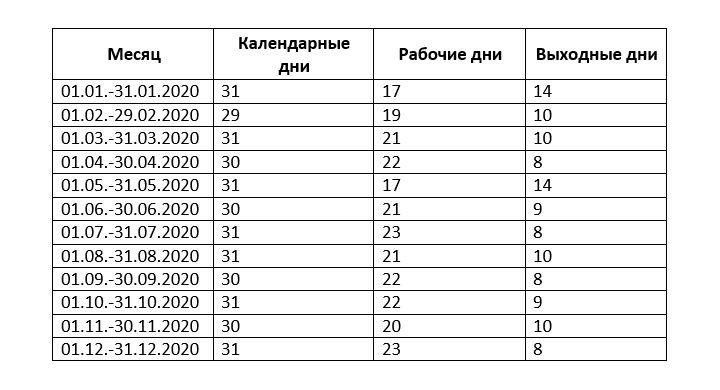 Количество рабочих дней по месяцам в 2020 г.