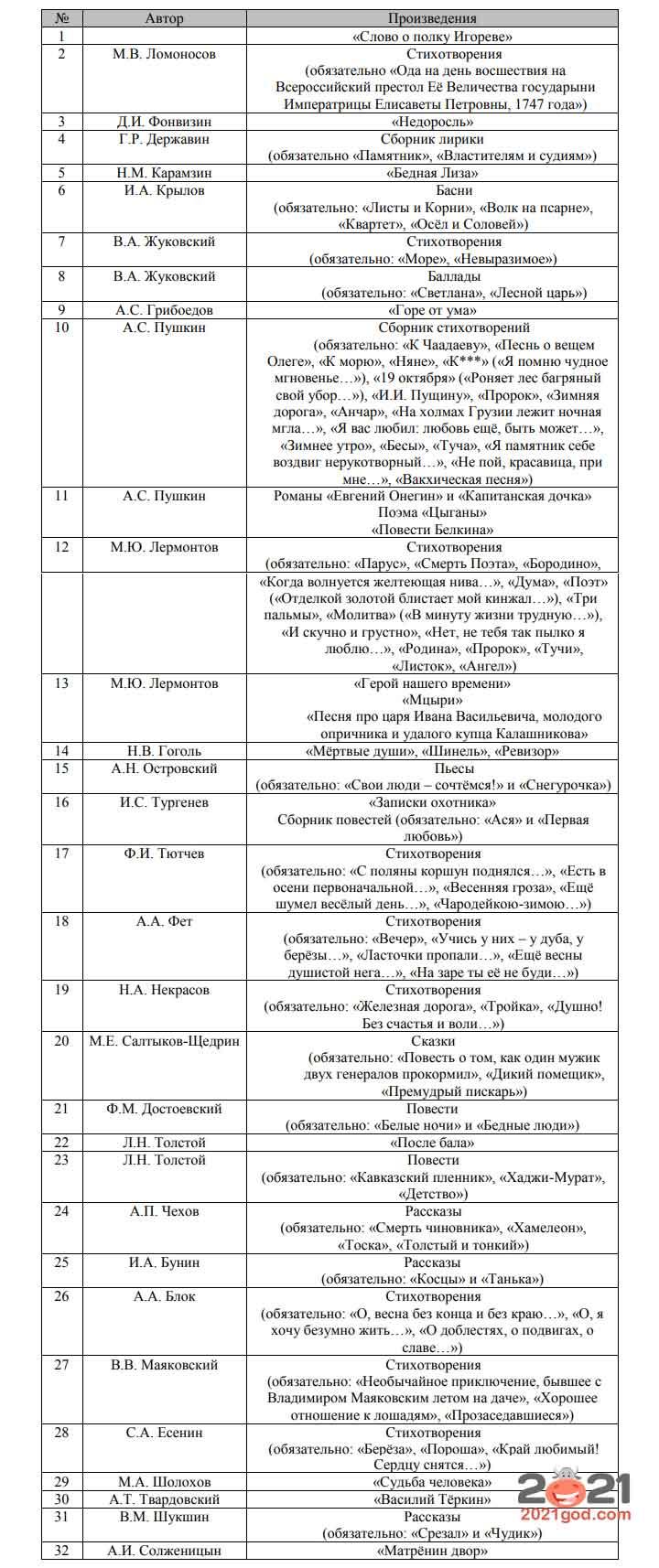Список литературы для ОГЭ по литературе в 2021 году