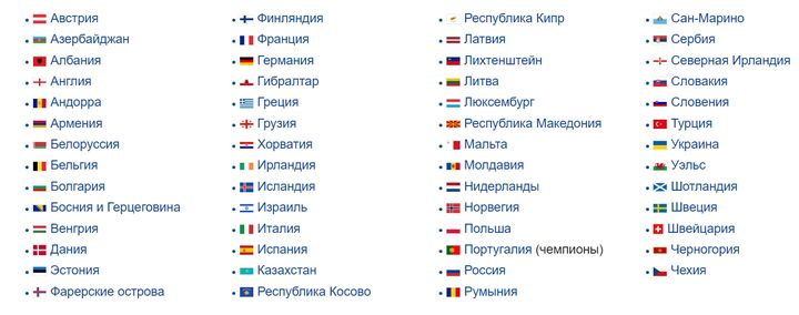 Дивизионы на ЧЕ по футболу в 2020 году