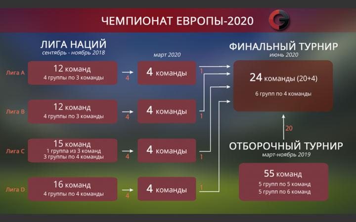 Чемпионат Европы по футболу 2020 года