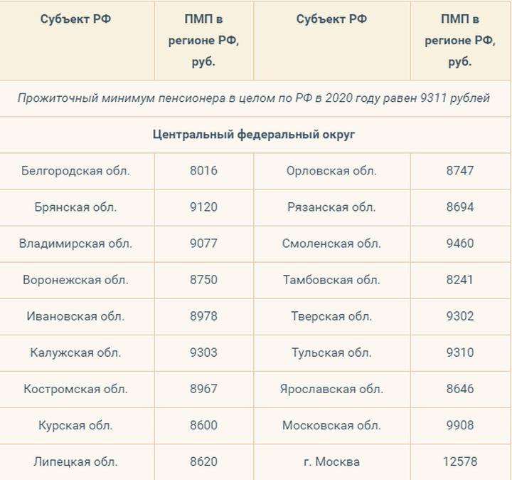 Прожиточный минимум на 2020 год по регионам на 2020 год