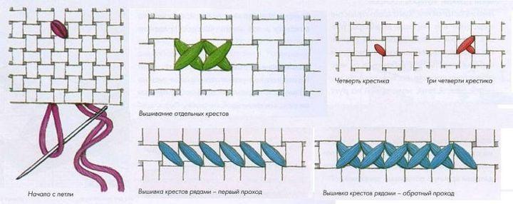 Базовые стежки крестиком