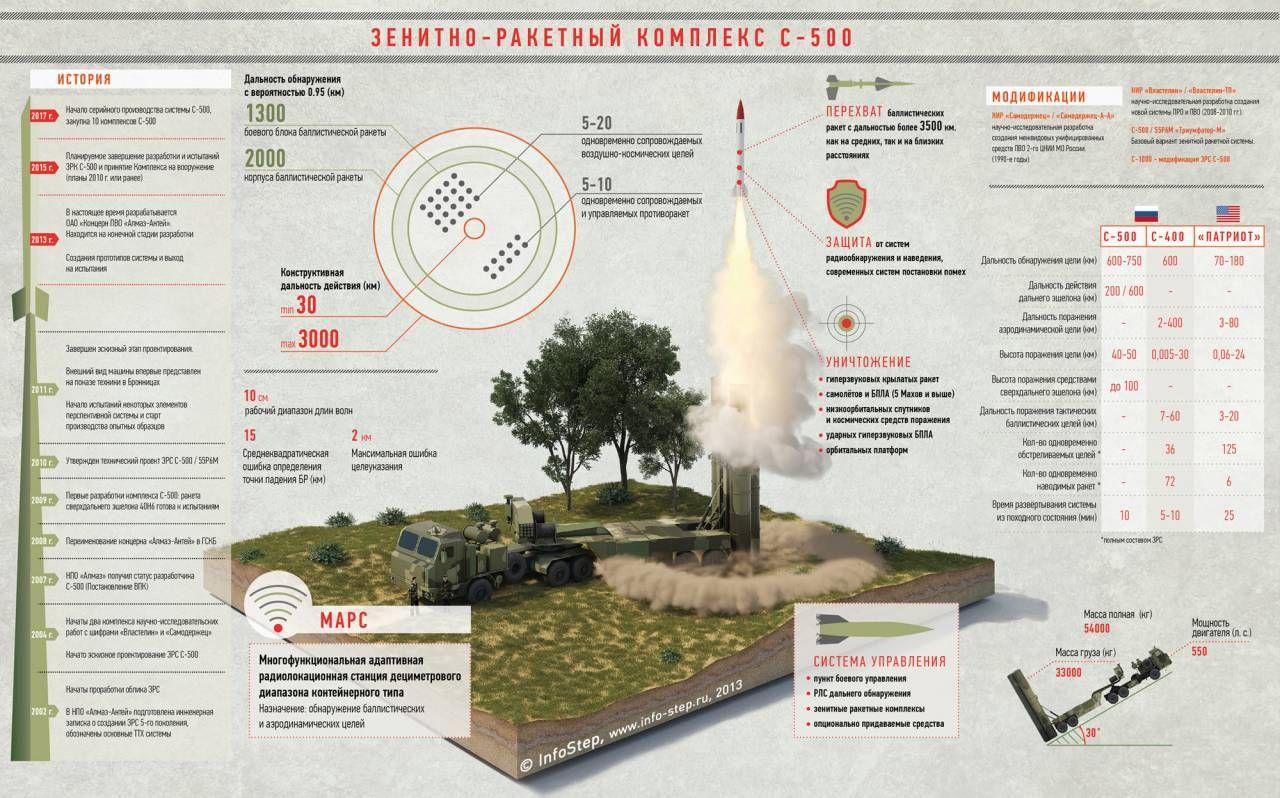 Зенитно-ракетный комплекс С-500