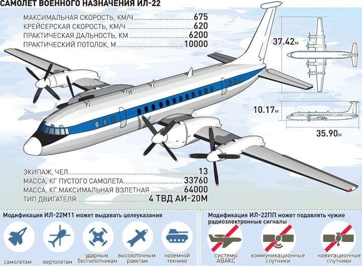 Ил-22М11