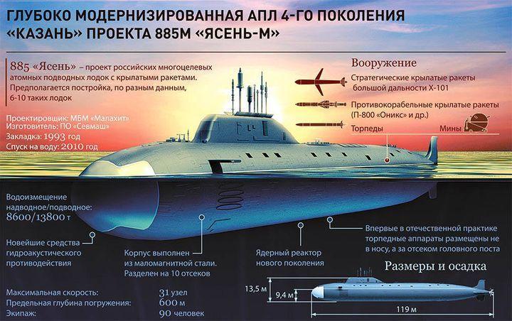 Атомная подлодка «Казань»
