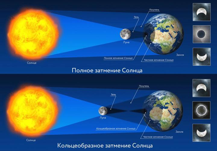 Солнечные затмения 2021 года - даты, разновидности, влияние