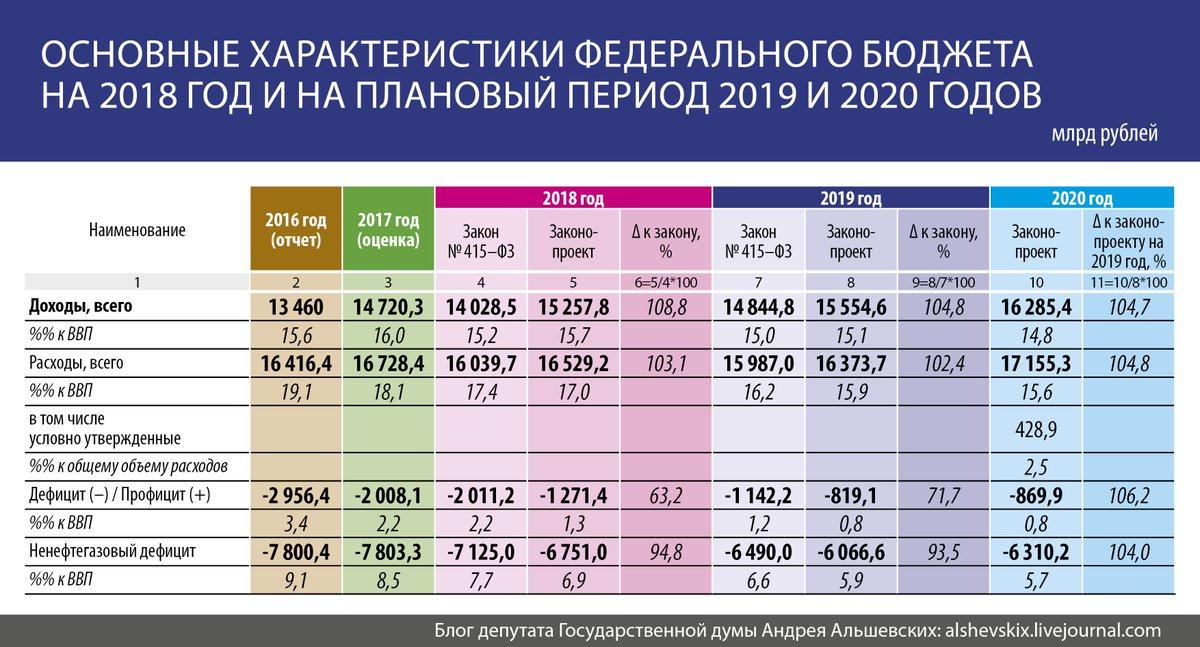 Бюджет на 2020-2021 годы