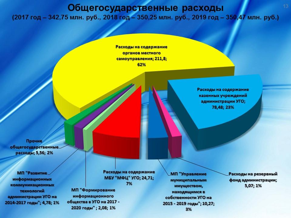 Бюджетная политика РФ на 2020-2021 годы