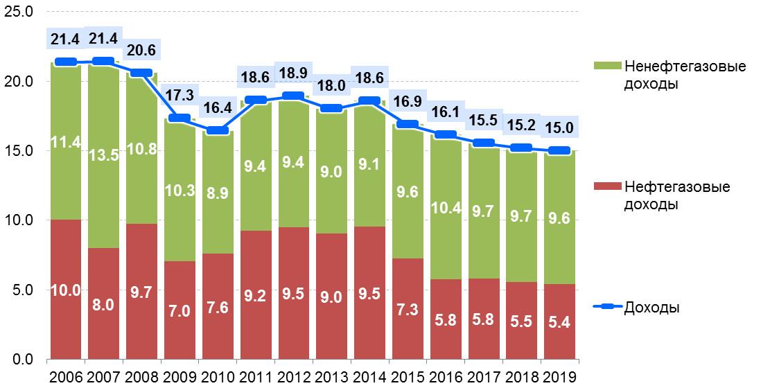 Долговая политика РФ на 2020-2021 годы