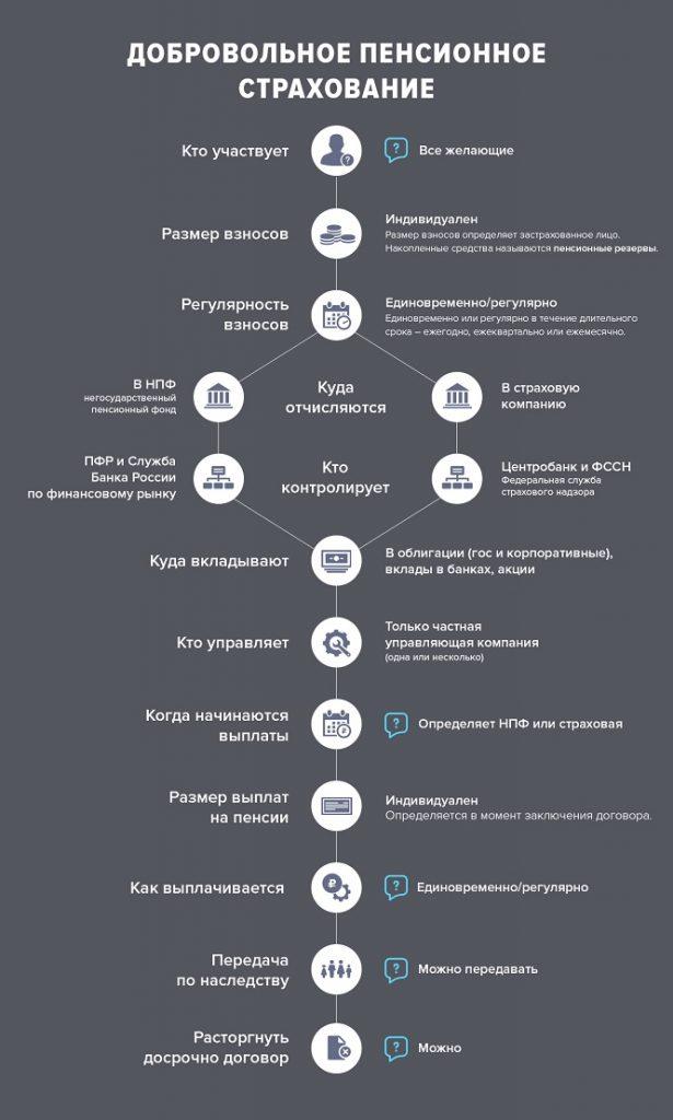 Новая пенсионная реформа 2020 в России последние изменения и новости