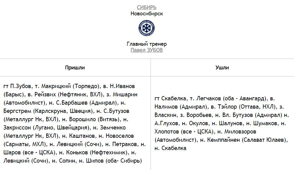Состав ХК Сибирь на сезон 2020-2021 | новые игроки клуба