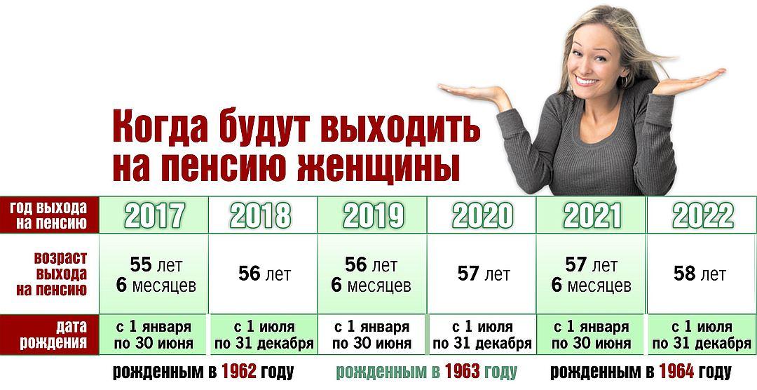 Таблица выхода на пенсию по годам рождения 2020-2021 год